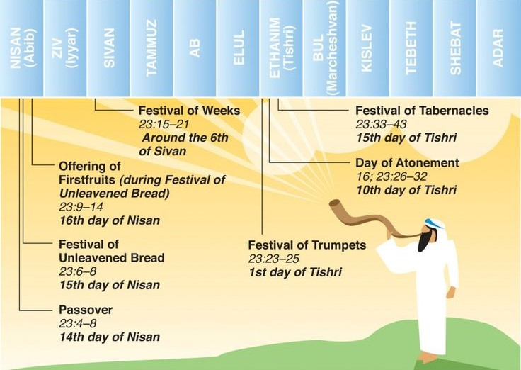Yeshua view of Jewish Festivals